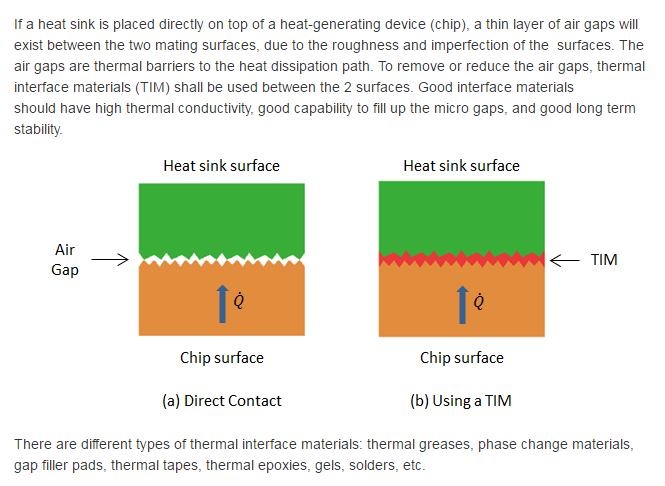 To remove or reduce the air gaps, thermal interface materials (TIM) shall be used between the 2 surfaces